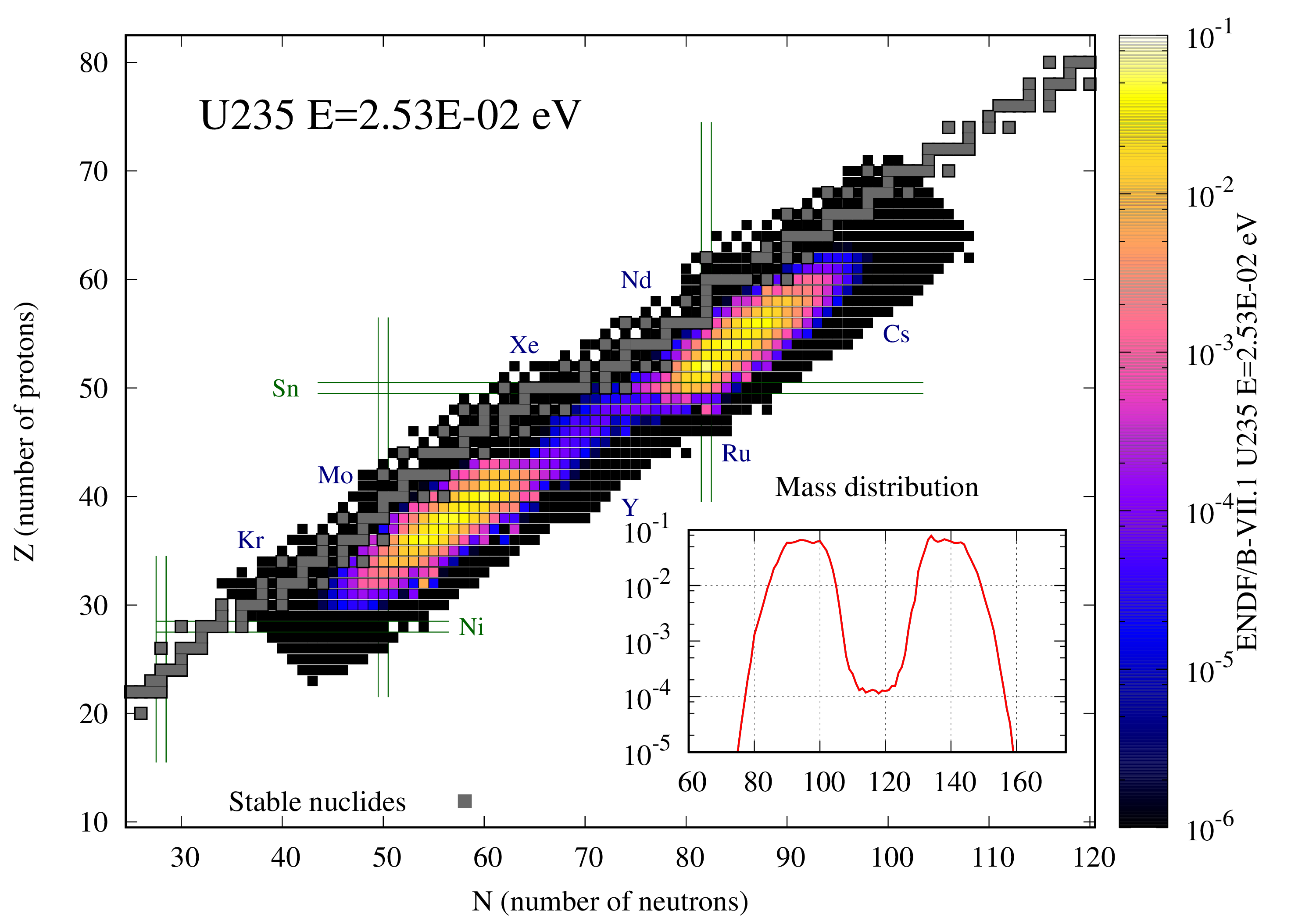 Fission yield figure